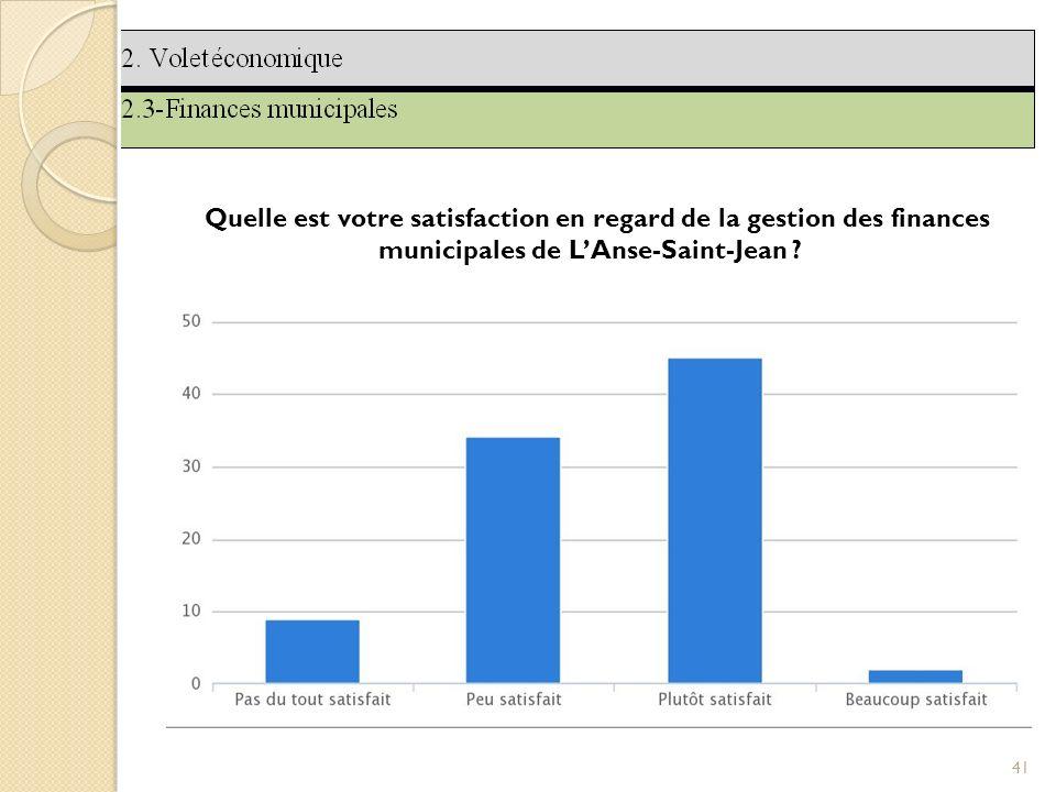 41 Quelle est votre satisfaction en regard de la gestion des finances municipales de LAnse-Saint-Jean