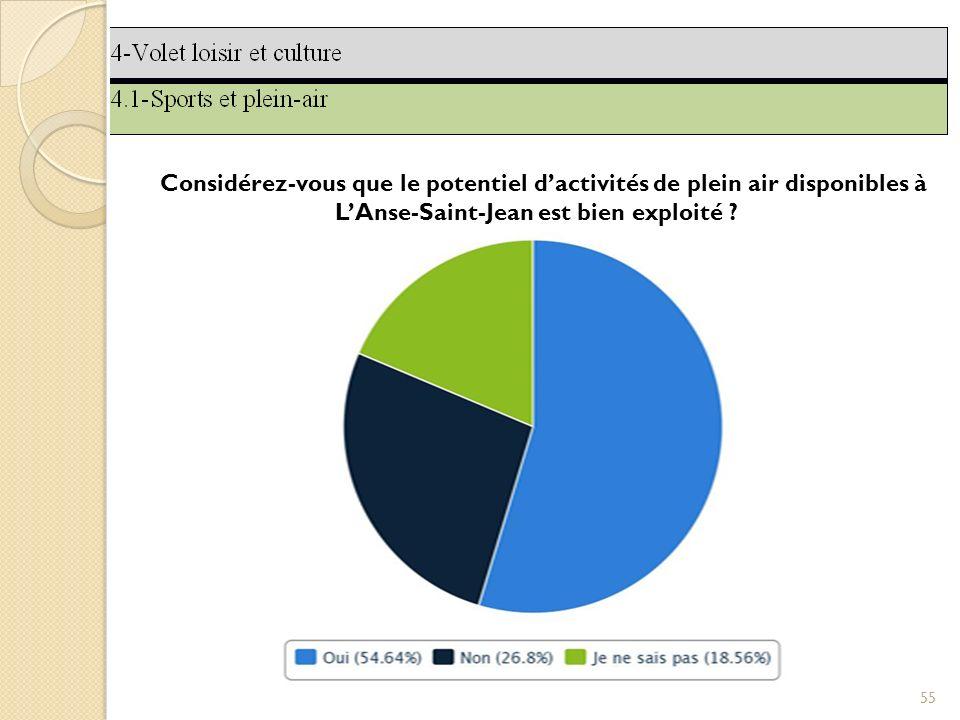 55 Considérez-vous que le potentiel dactivités de plein air disponibles à LAnse-Saint-Jean est bien exploité