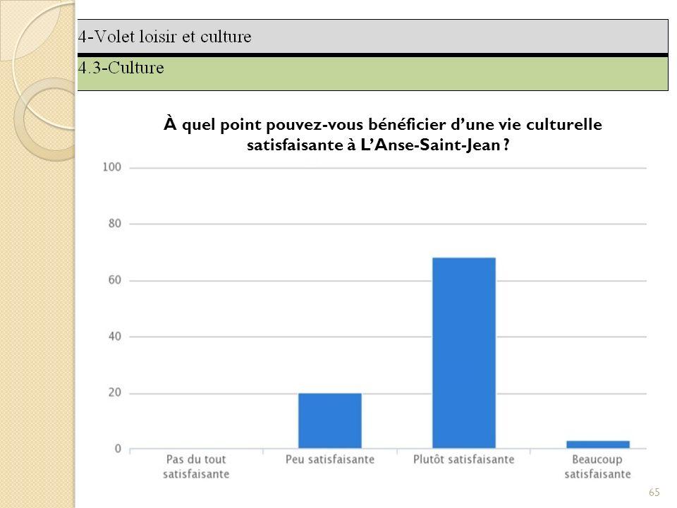 65 À quel point pouvez-vous bénéficier dune vie culturelle satisfaisante à LAnse-Saint-Jean