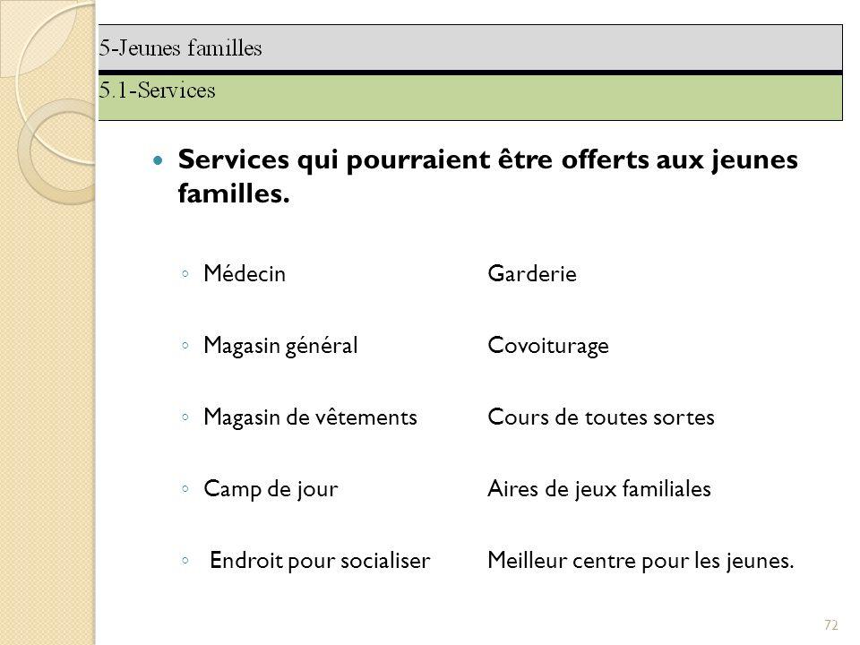 Services qui pourraient être offerts aux jeunes familles.