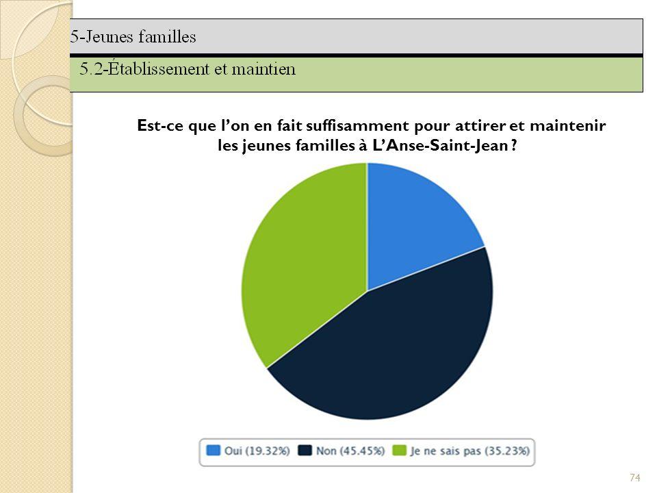 74 Est-ce que lon en fait suffisamment pour attirer et maintenir les jeunes familles à LAnse-Saint-Jean