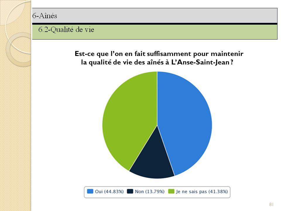 81 Est-ce que lon en fait suffisamment pour maintenir la qualité de vie des aînés à LAnse-Saint-Jean