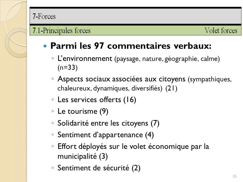 Parmi les 97 commentaires verbaux: Lenvironnement (paysage, nature, géographie, calme) (n=33) Aspects sociaux associées aux citoyens (sympathiques, chaleureux, dynamiques, diversifiés) (21) Les services offerts (16) Le tourisme (9) Solidarité entre les citoyens (7) Sentiment dappartenance (4) Effort déployés sur le volet économique par la municipalité (3) Sentiment de sécurité (2) 85