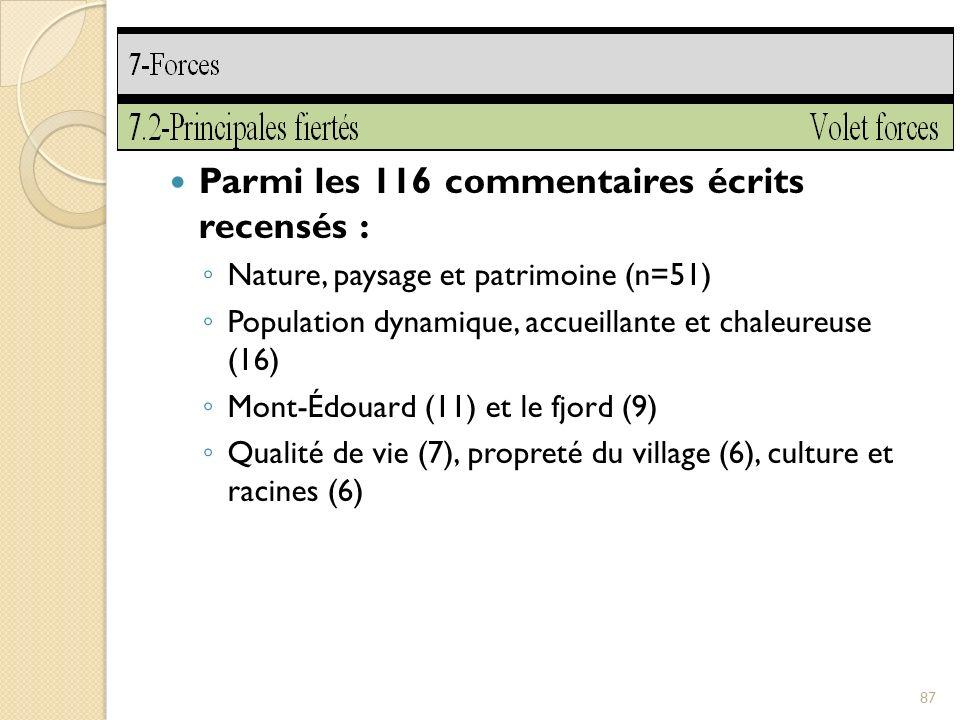 Parmi les 116 commentaires écrits recensés : Nature, paysage et patrimoine (n=51) Population dynamique, accueillante et chaleureuse (16) Mont-Édouard (11) et le fjord (9) Qualité de vie (7), propreté du village (6), culture et racines (6) 87