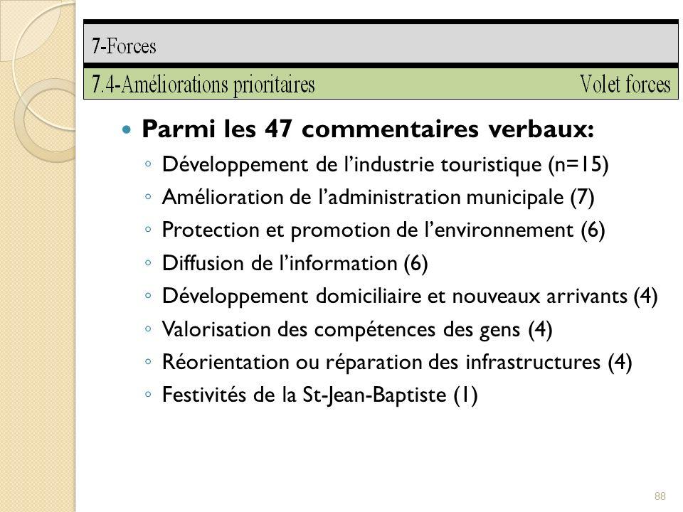 Parmi les 47 commentaires verbaux: Développement de lindustrie touristique (n=15) Amélioration de ladministration municipale (7) Protection et promotion de lenvironnement (6) Diffusion de linformation (6) Développement domiciliaire et nouveaux arrivants (4) Valorisation des compétences des gens (4) Réorientation ou réparation des infrastructures (4) Festivités de la St-Jean-Baptiste (1) 88