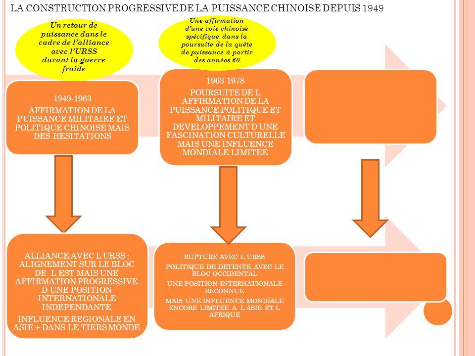 1949-1963 AFFIRMATION DE LA PUISSANCE MILITAIRE ET POLITIQUE CHINOISE MAIS DES HESITATIONS 1963-1978 POURSUITE DE L AFFIRMATION DE LA PUISSANCE POLITIQUE ET MILITAIRE ET DEVELOPPEMENT D UNE FASCINATION CULTURELLE MAIS UNE INFLUENCE MONDIALE LIMITEE LA CONSTRUCTION PROGRESSIVE DE LA PUISSANCE CHINOISE DEPUIS 1949 ALLIANCE AVEC L URSS : ALIGNEMENT SUR LE BLOC DE L EST MAIS UNE AFFIRMATION PROGRESSIVE D UNE POSITION INTERNATIONALE INDEPENDANTE INFLUENCE REGIONALE EN ASIE + DANS LE TIERS MONDE RUPTURE AVEC L URSS POLITIQUE DE DETENTE AVEC LE BLOC OCCIDENTAL UNE POSITION INTERNATIONALE RECONNUE MAIS UNE INFLUENCE MONDIALE ENCORE LIMITEE A L ASIE ET L AFRIQUE Un retour de puissance dans le cadre de lalliance avec lURSS durant la guerre froide Une affirmation dune voie chinoise spécifique dans la poursuite de la quête de puissance à partir des années 60