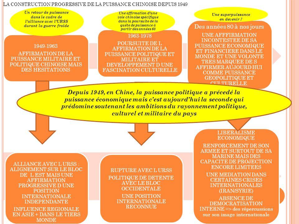 1949-1963 AFFIRMATION DE LA PUISSANCE MILITAIRE ET POLITIQUE CHINOISE MAIS DES HESITATIONS 1963-1978 POURSUITE DE L AFFIRMATION DE LA PUISSANCE POLITIQUE ET MILITAIRE ET DEVELOPPEMENT D UNE FASCINATION CULTURELLE Des années 80 à nos jours UNE AFFFIRMATION INCONTESTEE DE SA PUISSANCE ECONOMIQUE ET FINANCIERE DANS LE MONDE ET UNE VOLONTE TRES MARQUEE DE S AFFIRMER AUJOURD HUI COMME PUISSANCE GEOPOLITIQUE ET CULTURELLE.