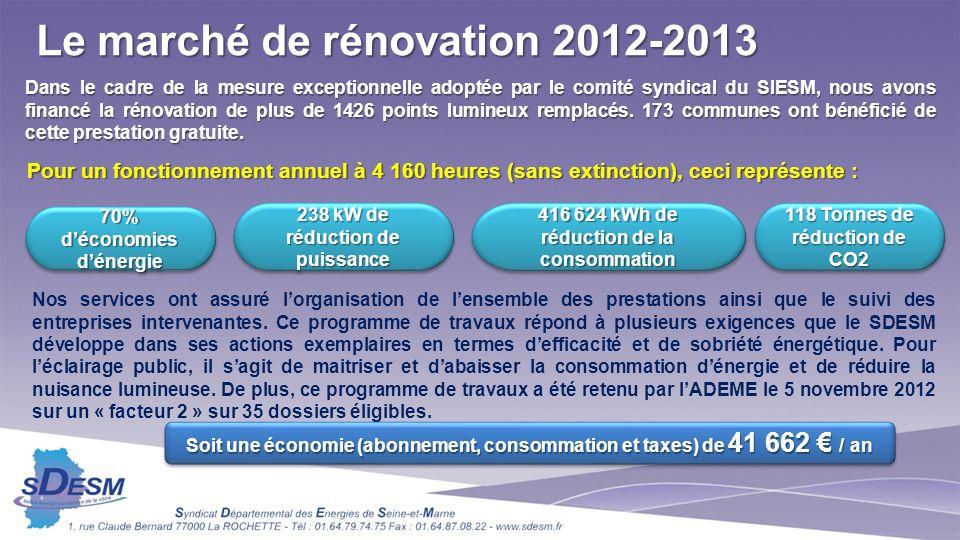 Dans le cadre de la mesure exceptionnelle adoptée par le comité syndical du SIESM, nous avons financé la rénovation de plus de 1426 points lumineux remplacés.