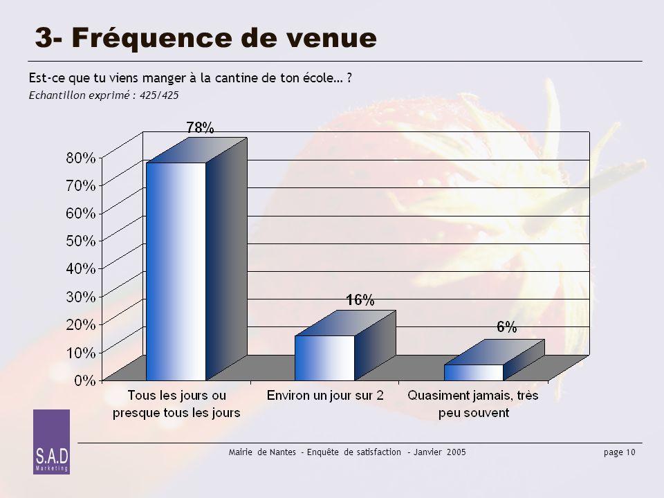 page 10 Mairie de Nantes - Enquête de satisfaction – Janvier 2005 3- Fréquence de venue Est-ce que tu viens manger à la cantine de ton école… ? Echant