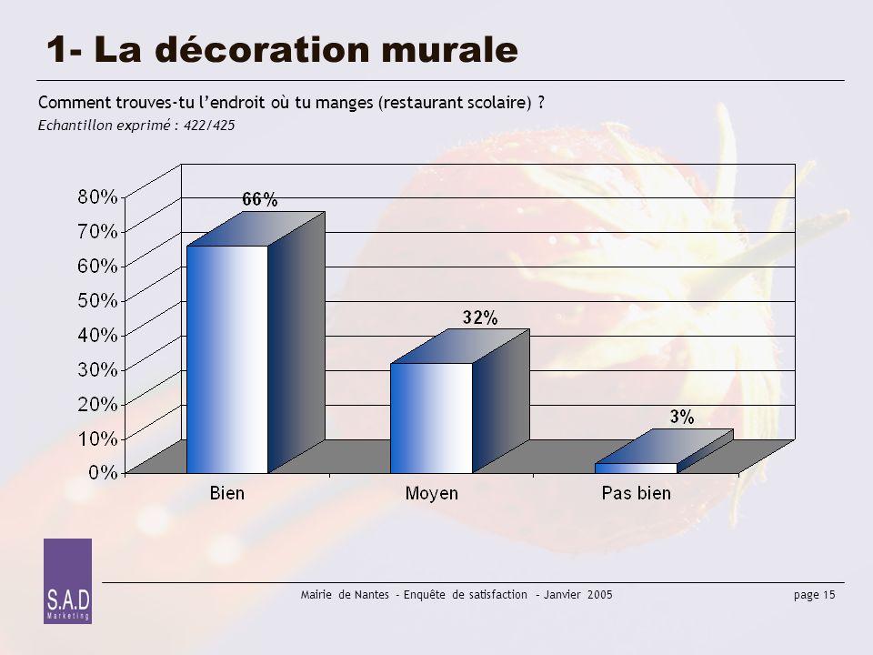 page 15 Mairie de Nantes - Enquête de satisfaction – Janvier 2005 1- La décoration murale Comment trouves-tu lendroit où tu manges (restaurant scolair