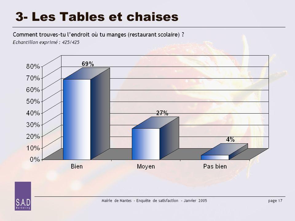 page 17 Mairie de Nantes - Enquête de satisfaction – Janvier 2005 3- Les Tables et chaises Comment trouves-tu lendroit où tu manges (restaurant scolai