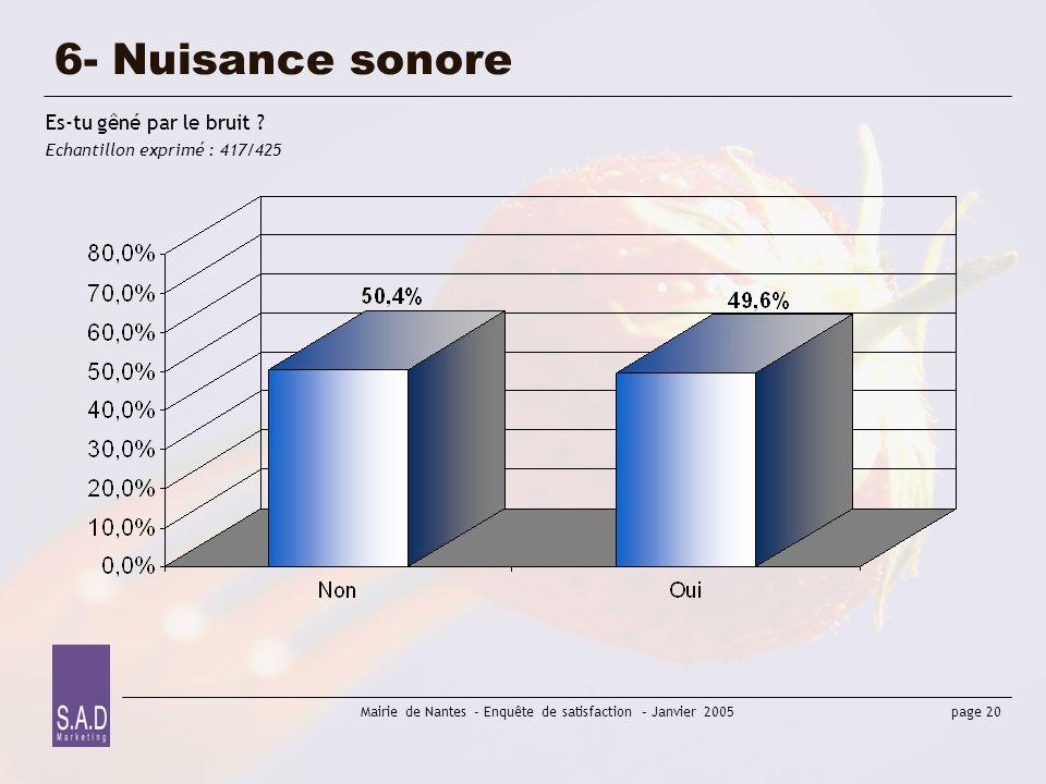 page 20 Mairie de Nantes - Enquête de satisfaction – Janvier 2005 6- Nuisance sonore Es-tu gêné par le bruit ? Echantillon exprimé : 417/425