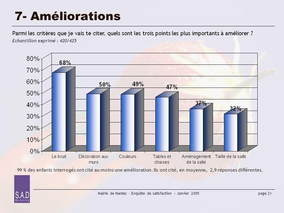 page 21 Mairie de Nantes - Enquête de satisfaction – Janvier 2005 7- Améliorations Parmi les critères que je vais te citer, quels sont les trois point