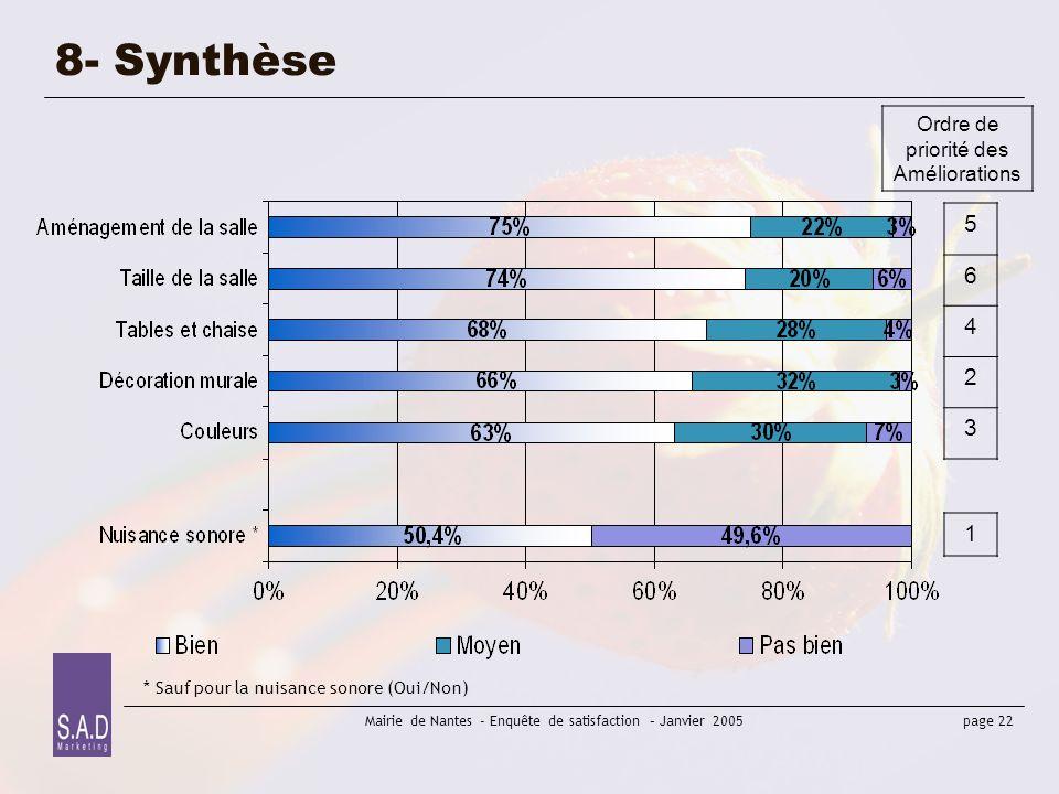 page 22 Mairie de Nantes - Enquête de satisfaction – Janvier 2005 8- Synthèse 5 6 4 2 3 1 Ordre de priorité des Améliorations * Sauf pour la nuisance