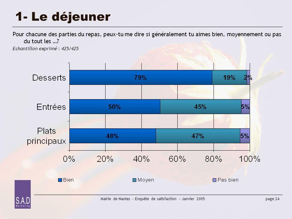 page 24 Mairie de Nantes - Enquête de satisfaction – Janvier 2005 1- Le déjeuner Pour chacune des parties du repas, peux-tu me dire si généralement tu