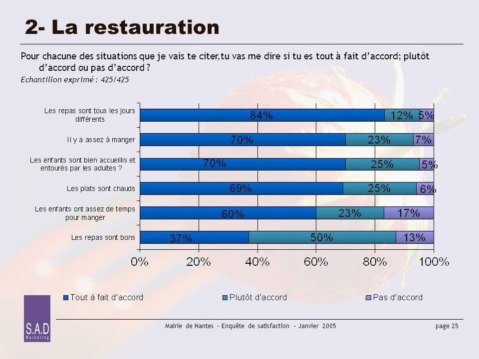 page 25 Mairie de Nantes - Enquête de satisfaction – Janvier 2005 2- La restauration Pour chacune des situations que je vais te citer,tu vas me dire s
