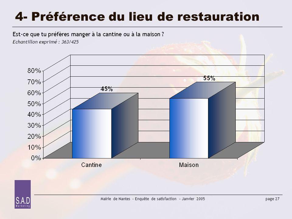 page 27 Mairie de Nantes - Enquête de satisfaction – Janvier 2005 4- Préférence du lieu de restauration Est-ce que tu préfères manger à la cantine ou