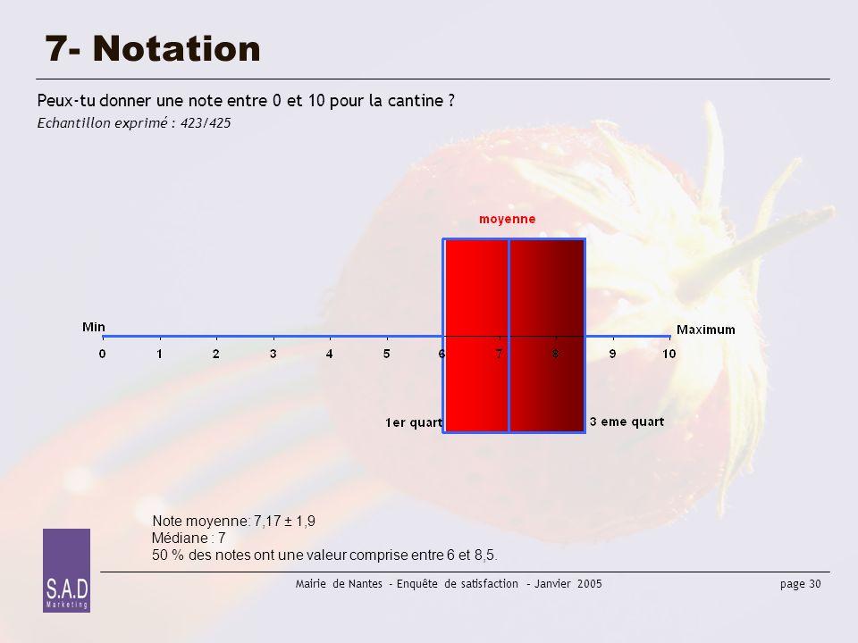 page 30 Mairie de Nantes - Enquête de satisfaction – Janvier 2005 7- Notation Peux-tu donner une note entre 0 et 10 pour la cantine ? Echantillon expr