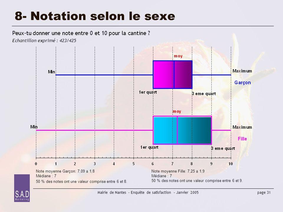 page 31 Mairie de Nantes - Enquête de satisfaction – Janvier 2005 8- Notation selon le sexe Peux-tu donner une note entre 0 et 10 pour la cantine ? Ec