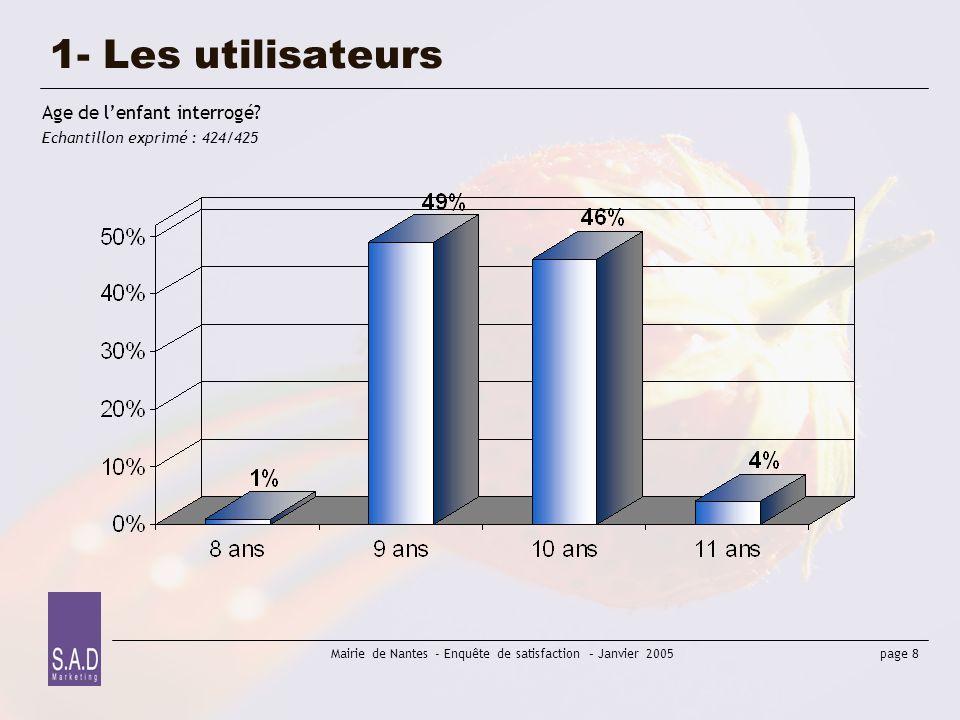 page 8 Mairie de Nantes - Enquête de satisfaction – Janvier 2005 1- Les utilisateurs Age de lenfant interrogé? Echantillon exprimé : 424/425