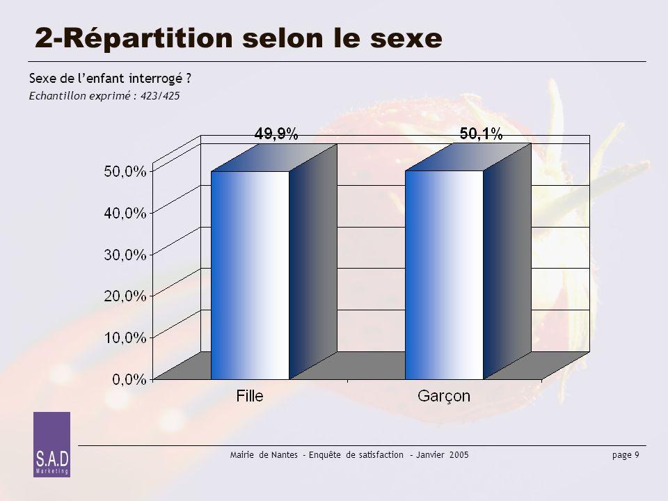 page 9 Mairie de Nantes - Enquête de satisfaction – Janvier 2005 2-Répartition selon le sexe Sexe de lenfant interrogé ? Echantillon exprimé : 423/425
