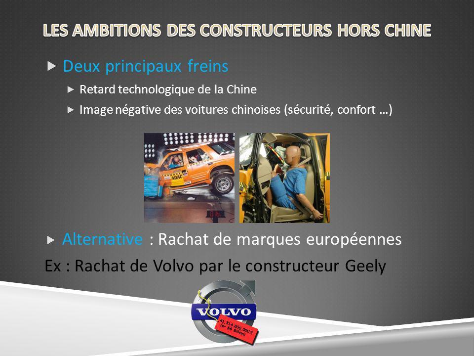 Deux principaux freins Retard technologique de la Chine Image négative des voitures chinoises (sécurité, confort …) Alternative : Rachat de marques européennes Ex : Rachat de Volvo par le constructeur Geely