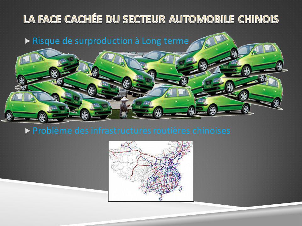 Risque de surproduction à Long terme Problème des infrastructures routières chinoises