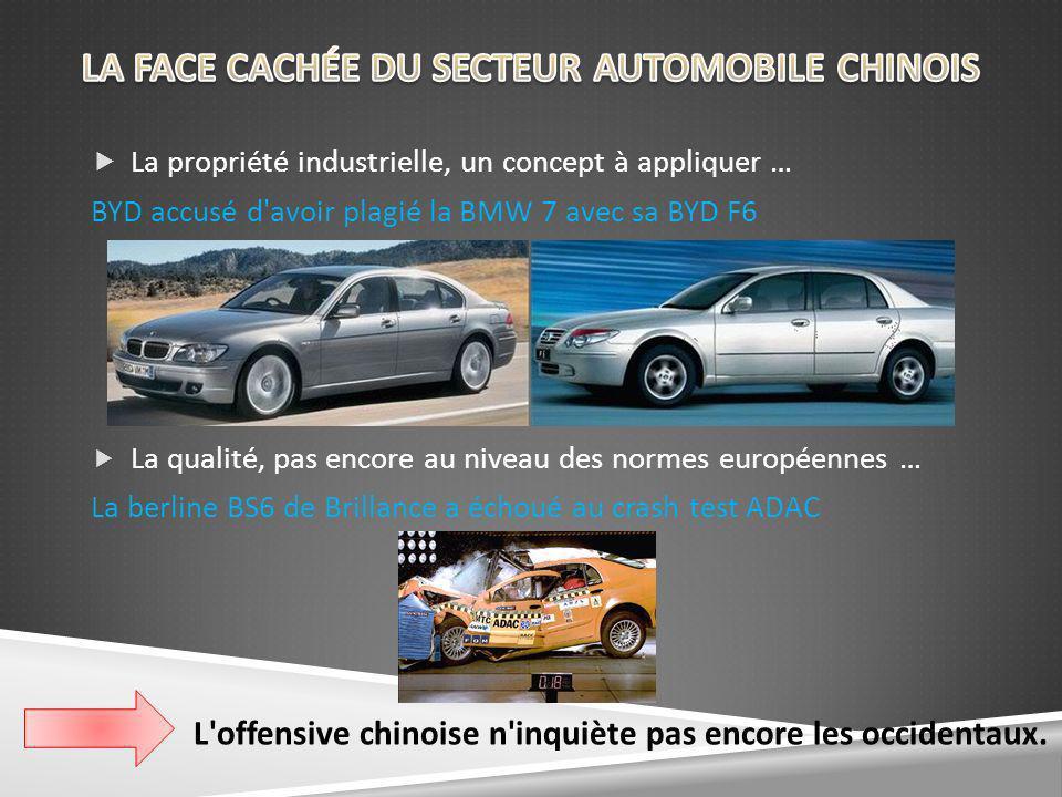 La propriété industrielle, un concept à appliquer … BYD accusé d avoir plagié la BMW 7 avec sa BYD F6 La qualité, pas encore au niveau des normes européennes … La berline BS6 de Brillance a échoué au crash test ADAC L offensive chinoise n inquiète pas encore les occidentaux.
