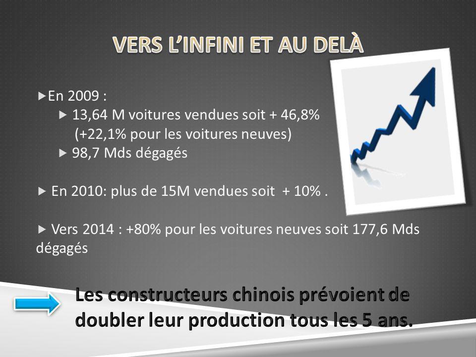 En 2009 : 13,64 M voitures vendues soit + 46,8% (+22,1% pour les voitures neuves) 98,7 Mds dégagés En 2010: plus de 15M vendues soit + 10%. Vers 2014