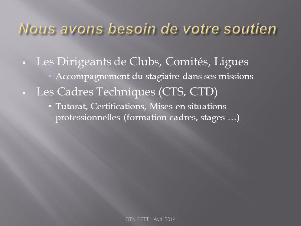 Les Dirigeants de Clubs, Comités, Ligues Accompagnement du stagiaire dans ses missions Les Cadres Techniques (CTS, CTD) Tutorat, Certifications, Mises