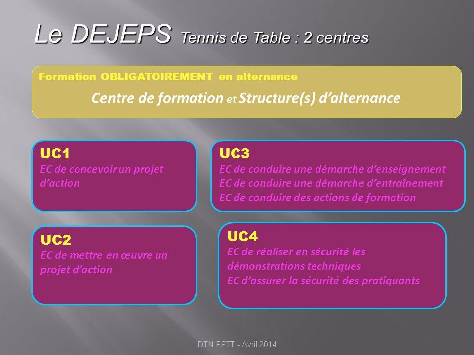 Le DEJEPS Tennis de Table : 2 centres UC1 EC de concevoir un projet daction Formation OBLIGATOIREMENT en alternance Centre de formation et Structure(s