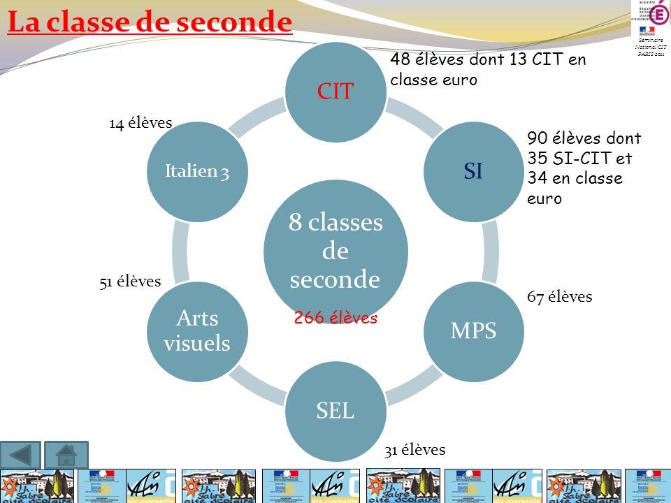 La classe de seconde Séminaire National CIT PARIS 2011 48 élèves dont 13 CIT en classe euro 90 élèves dont 35 SI-CIT et 34 en classe euro 67 élèves 31