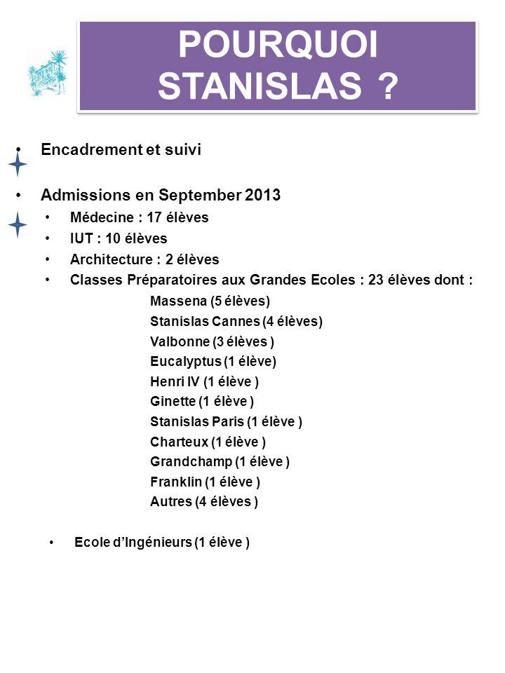 Encadrement et suivi Admissions en September 2013 Médecine : 17 élèves IUT : 10 élèves Architecture : 2 élèves Classes Préparatoires aux Grandes Ecole