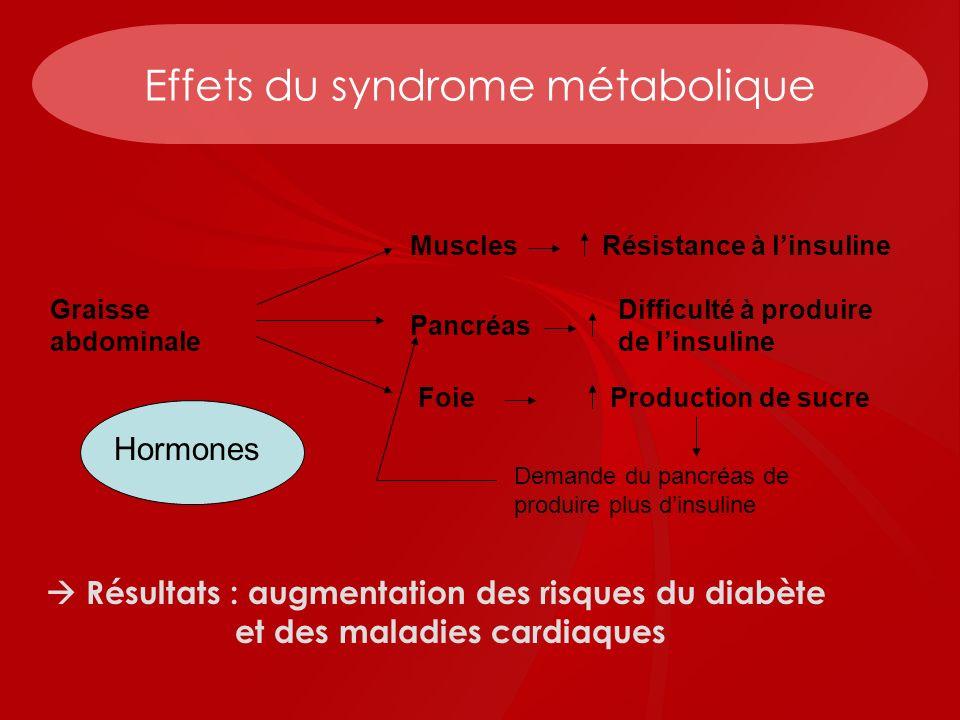 Effets du syndrome métabolique Résultats : augmentation des risques du diabète et des maladies cardiaques Graisse abdominale Muscles Pancréas Foie Rés