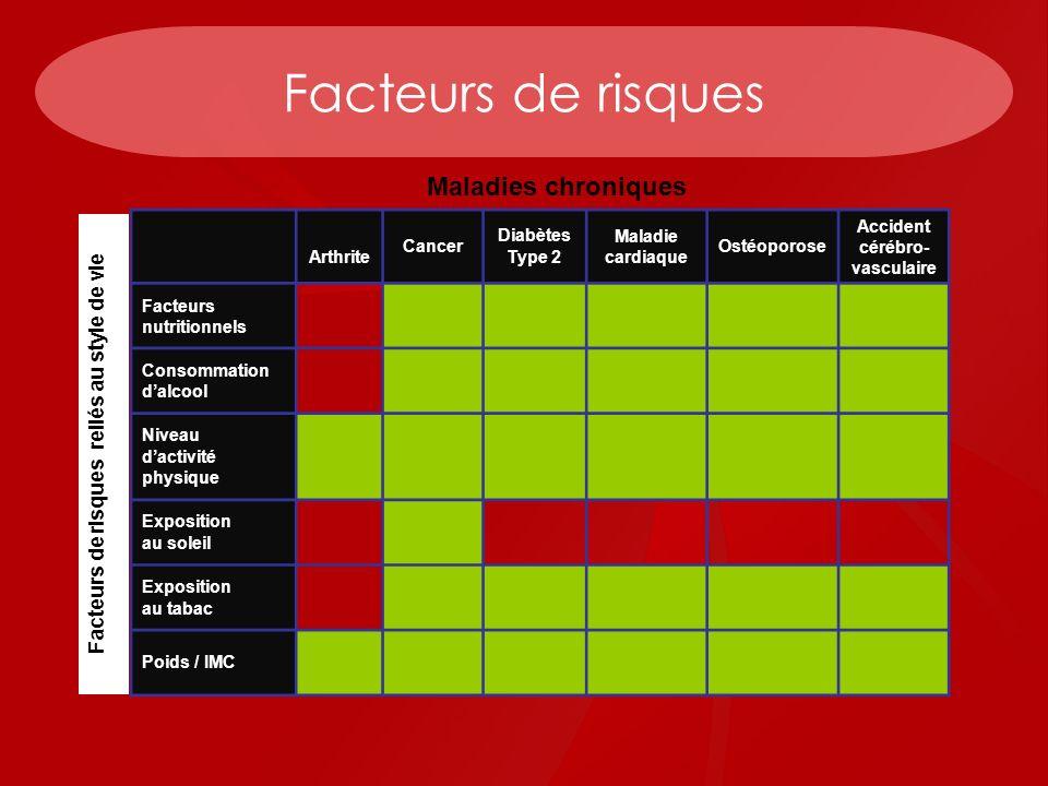 Recommandations générales pour lactivité physique Pour la prévention : Suivez le guide canadien dactivité physique en fonction du groupe dâge.