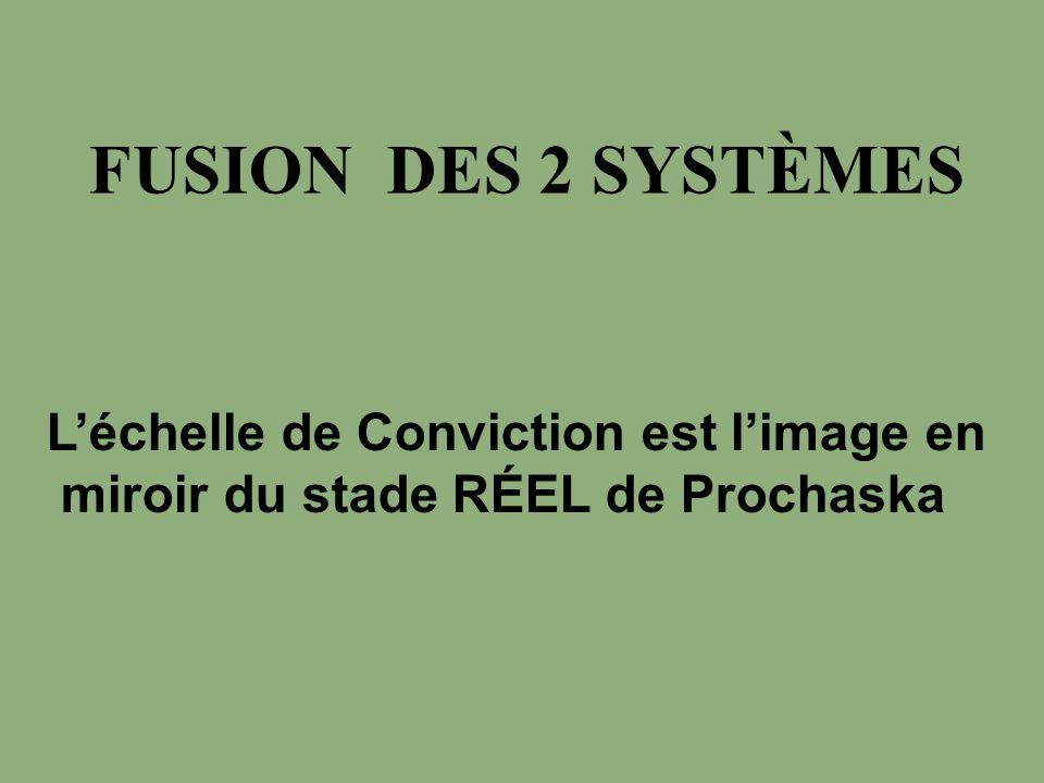 FUSION DES 2 SYSTÈMES Léchelle de Conviction est limage en miroir du stade RÉEL de Prochaska