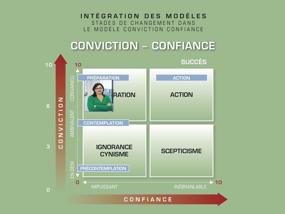 Intervention Intervention directive traditionnelle essaie de convaincre avec informations et dirige avec instructions résultant: OUI MAIS….