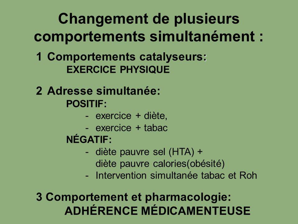 Changement de plusieurs comportements simultanément : : 1Comportements catalyseurs: EXERCICE PHYSIQUE 2Adresse simultanée: POSITIF: -exercice + diète,