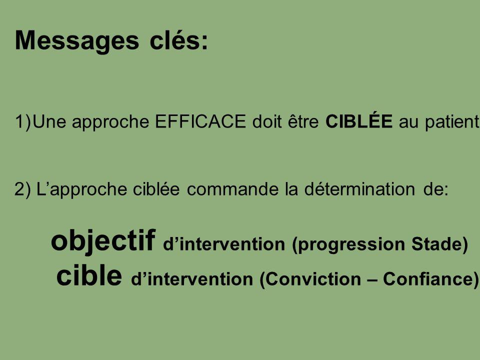 Messages clés: 1)Une approche EFFICACE doit être CIBLÉE au patient 2) Lapproche ciblée commande la détermination de: objectif dintervention (progressi