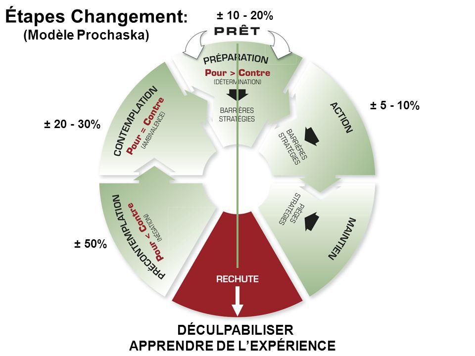± 50% ± 20 - 30% ± 10 - 20% ± 5 - 10% DÉCULPABILISER APPRENDRE DE LEXPÉRIENCE Étapes Changement : (Modèle Prochaska)