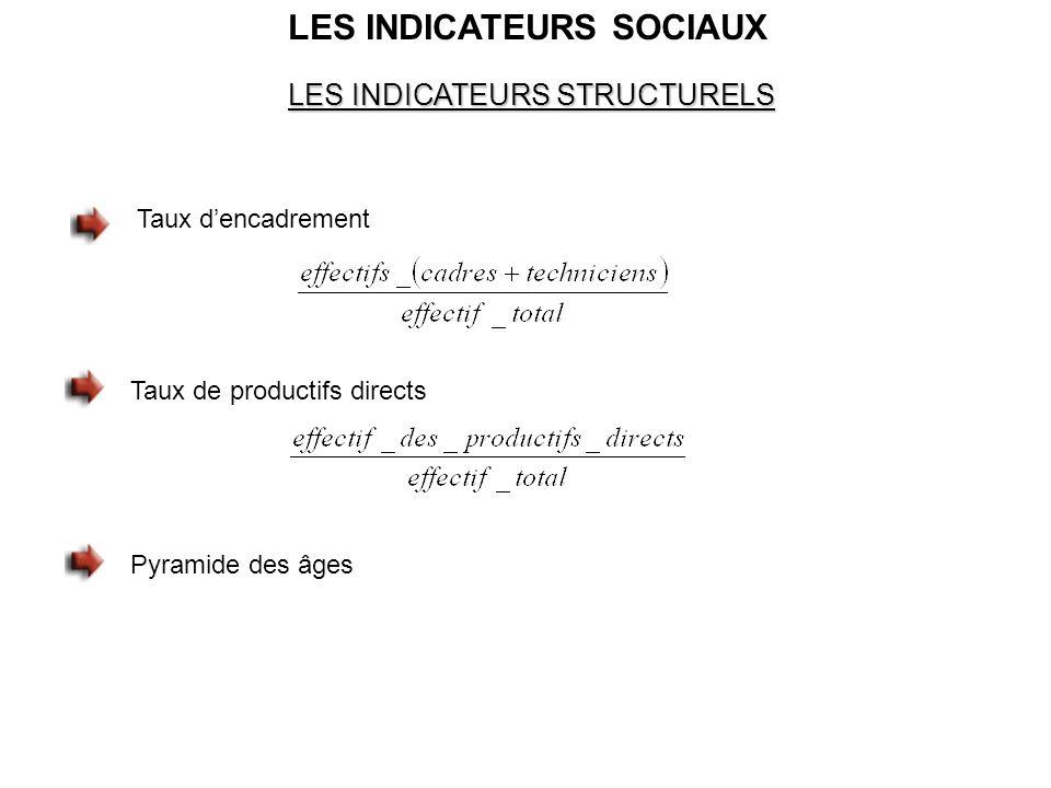 LES INDICATEURS SOCIAUX LES INDICATEURS STRUCTURELS Taux dencadrement Taux de productifs directs Pyramide des âges