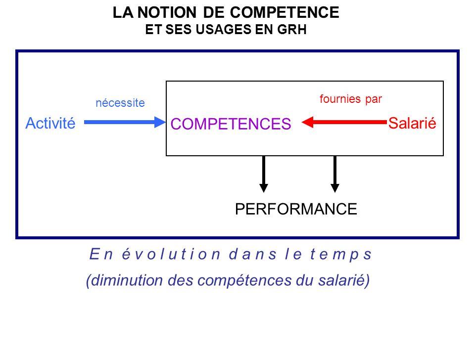 LA NOTION DE COMPETENCE ET SES USAGES EN GRH ActivitéSalarié COMPETENCES nécessite fournies par PERFORMANCE E n é v o l u t i o n d a n s l e t e m p s (diminution des compétences du salarié)