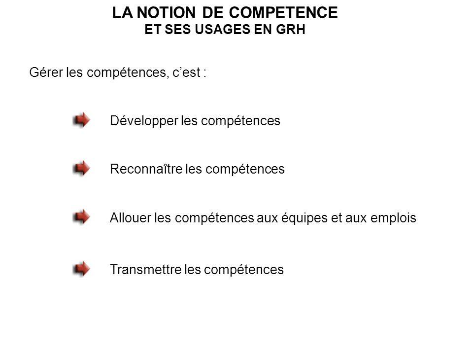 LA NOTION DE COMPETENCE ET SES USAGES EN GRH Gérer les compétences, cest : Développer les compétences Reconnaître les compétences Allouer les compétences aux équipes et aux emplois Transmettre les compétences