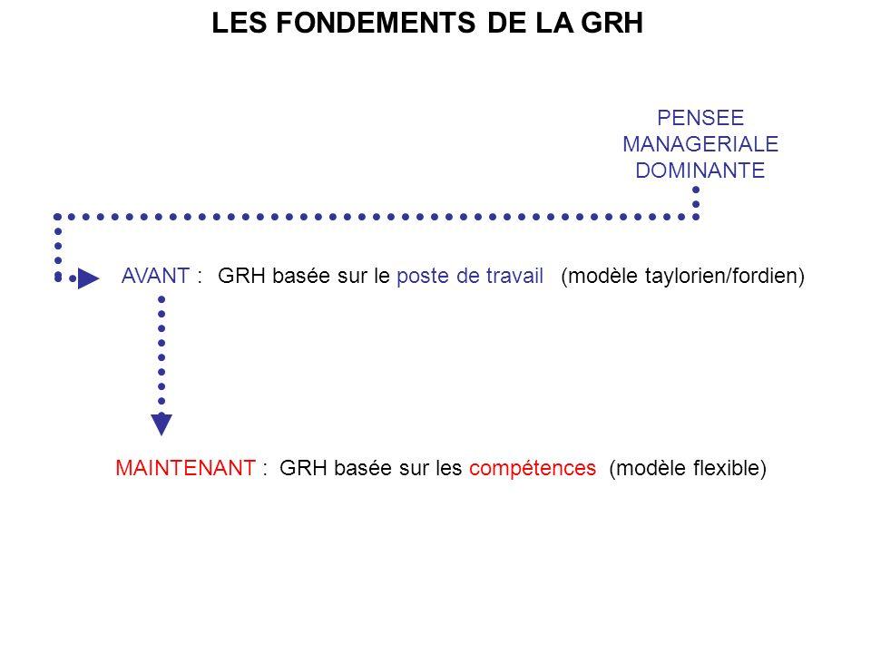 PENSEE MANAGERIALE DOMINANTE LES FONDEMENTS DE LA GRH AVANT : MAINTENANT : GRH basée sur le poste de travail(modèle taylorien/fordien) (modèle flexible)GRH basée sur les compétences