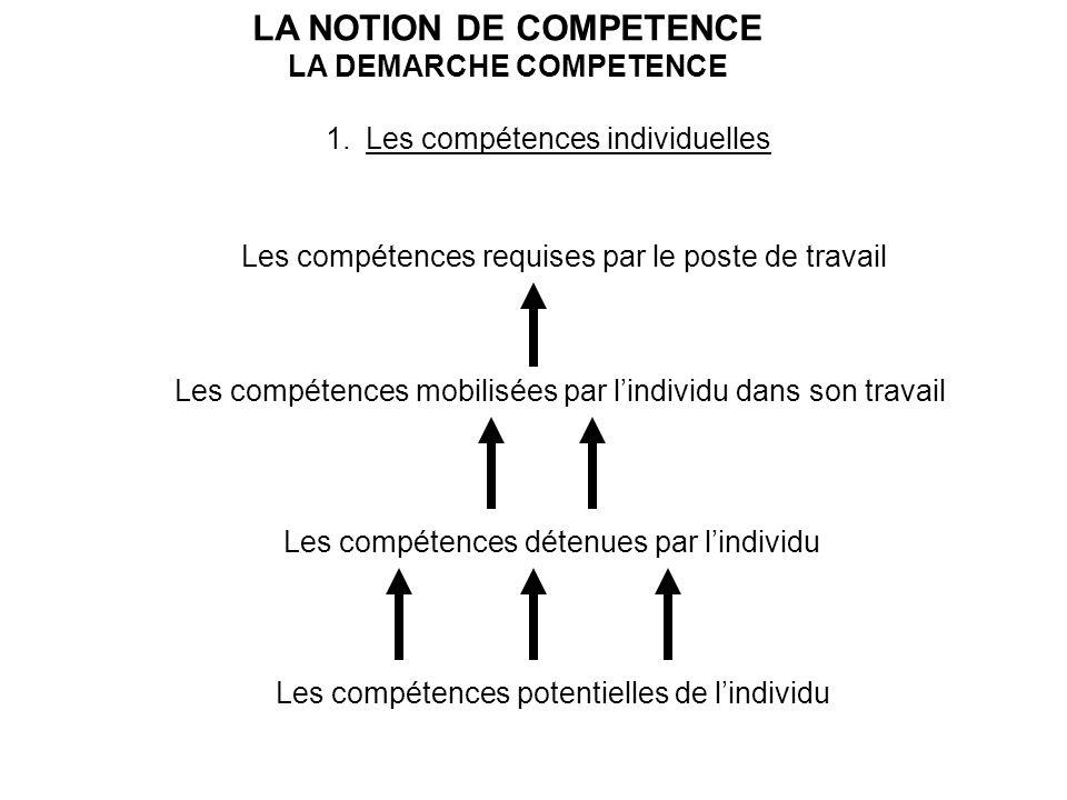 LA NOTION DE COMPETENCE LA DEMARCHE COMPETENCE 1.Les compétences individuelles Les compétences potentielles de lindividu Les compétences détenues par lindividu Les compétences mobilisées par lindividu dans son travail Les compétences requises par le poste de travail