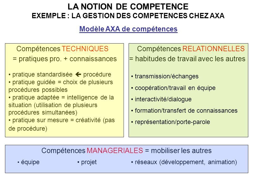 LA NOTION DE COMPETENCE EXEMPLE : LA GESTION DES COMPETENCES CHEZ AXA Modèle AXA de compétences Compétences TECHNIQUES = pratiques pro.
