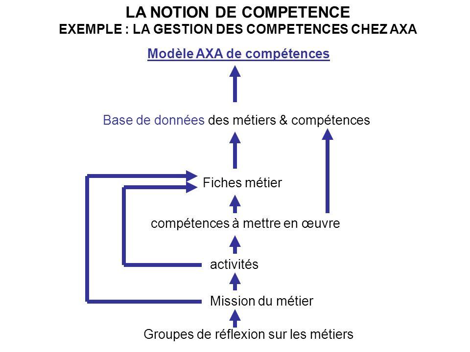 LA NOTION DE COMPETENCE EXEMPLE : LA GESTION DES COMPETENCES CHEZ AXA Modèle AXA de compétences Base de données des métiers & compétences Fiches métier Mission du métier activités compétences à mettre en œuvre Groupes de réflexion sur les métiers