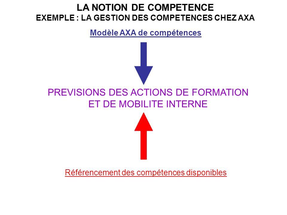 LA NOTION DE COMPETENCE EXEMPLE : LA GESTION DES COMPETENCES CHEZ AXA Modèle AXA de compétences Référencement des compétences disponibles PREVISIONS DES ACTIONS DE FORMATION ET DE MOBILITE INTERNE
