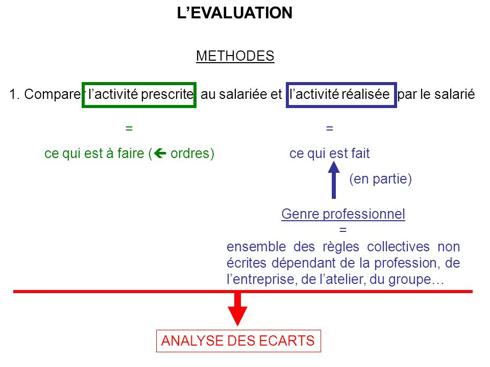 LEVALUATION METHODES 1.