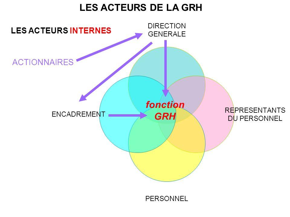 LES ACTEURS DE LA GRH LES ACTEURS INTERNES DIRECTION GENERALE REPRESENTANTS DU PERSONNEL PERSONNEL ENCADREMENT fonction GRH ACTIONNAIRES